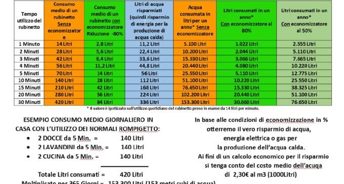 S.C.A.I. Company ed Eco Tecno: SOLUZIONI PER IL RISPARMIO D'ACQUA