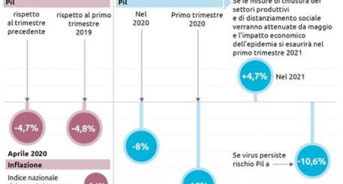 Il Pil italiano accusa il peggior calo da (almeno) il 1995
