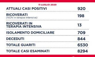 #Coronavirus: Sono 920 gli attuali casi positivi #COVID19 nella Regione Lazio