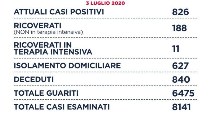 Coronavirus: Sono 826 gli attuali casi positivi COVID19 nella Regione Lazio.
