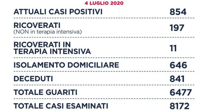 Coronavirus: Sono 854 gli attuali casi positivi COVID19 nella Regione Lazio.