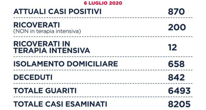 Coronavirus: Sono 870 gli attuali casi positivi COVID19 nella Regione Lazio