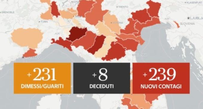 Coronavirus, il bollettino di oggi 2 agosto: 8 morti nelle ultime 24 ore, 239 i nuovi casi
