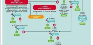 Asl Rm4 informa sulle modalità di comportamento in caso di esposizione al Covid-19