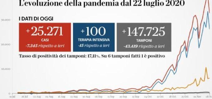 La situazione del Covid in Italia, 9 Novembre 2020