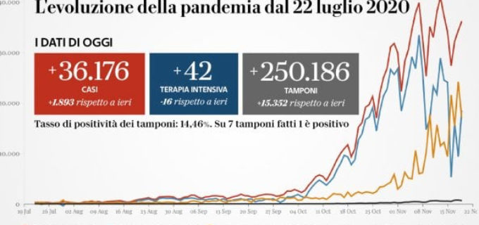 Il bollettino del 19 novembre: 653 morti e 36.176 nuovi casi