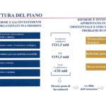 Presentazione PNRR1_Pagina_03