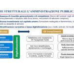 Presentazione PNRR1_Pagina_11